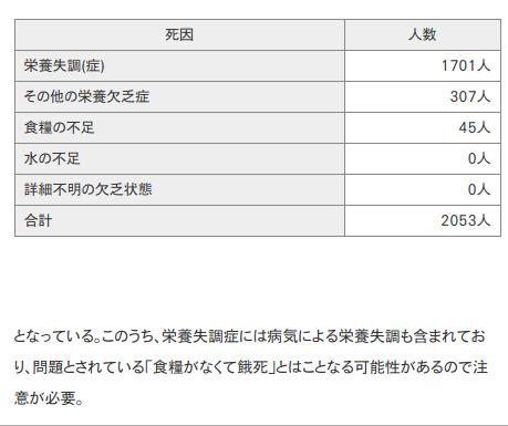 栄養失調死・餓死者数   2011年第一位 秋田県  |新・都道府県別統計とランキングで見る県民性  とどラン
