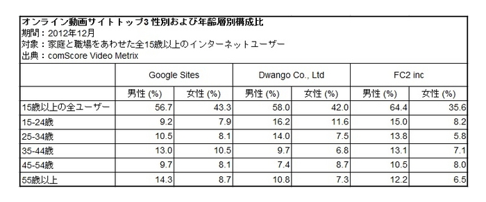 【日本の動画サイト利用動向】Google・ドワンゴ・FC2の3強、年齢層に違い|コムスコアのプレスリリース