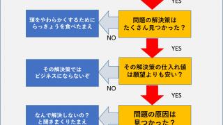 【起業のプロが完璧に答えます】コストゼロ円で2週間で起業するには?