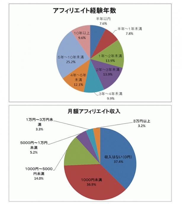 FireShot Capture 19 - アフィリエイト市場調査2014を発表 ~前年に比べアフィリエイト収_ - http___www.dreamnews.jp_press_0000105297_